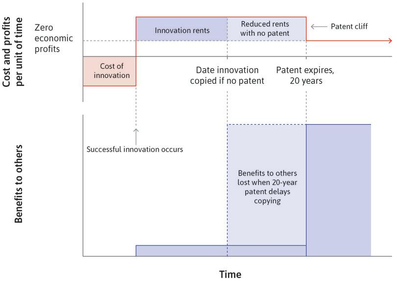 Costs and rents associated with innovation for the inventor and others.