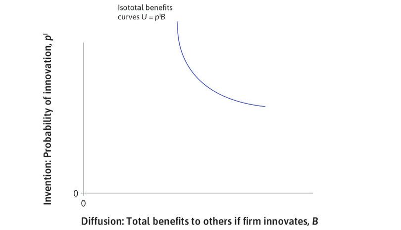 The isototal benefits curve : The downward-sloping curve is an indifference curve, called an isototal benefits curve. Along the curve the total benefits arising from an innovation are equal to pIB and remain constant.