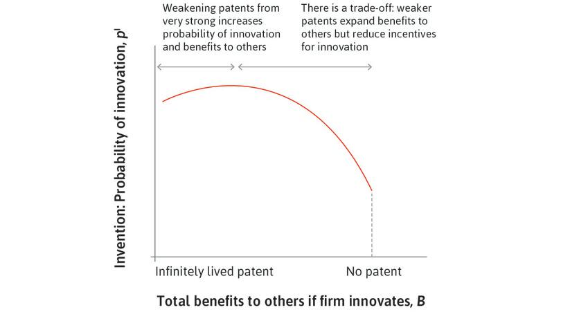 The feasible set: Innovation probability and benefits to others.