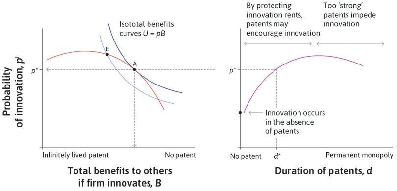 The optimal patent duration.