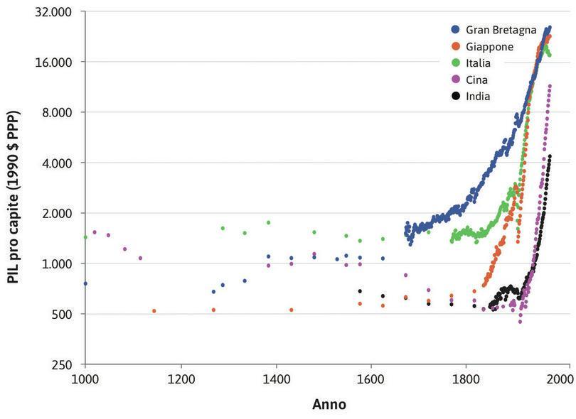 Abbiamo pochi dati prima del 1800 : Per il periodo precedente il 1800 abbiamo poche informazioni sul PIL pro capite, ed è per questo che i punti in quella parte della figura sono pochi.
