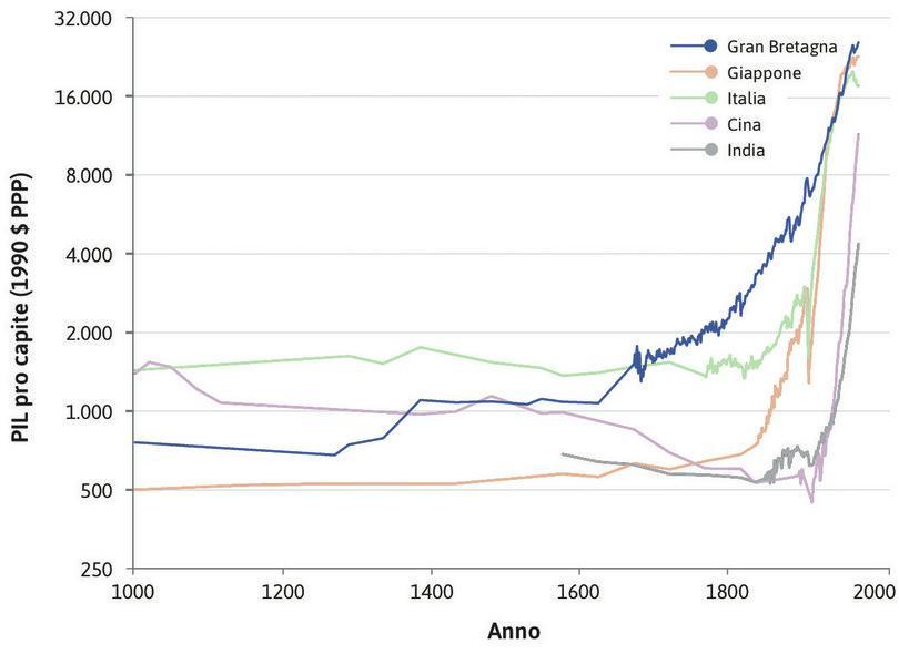 La Gran Bretagna : La svolta del bastone da hockey è meno improvvisa in Gran Bretagna, dove la crescita ha avuto inizio intorno al 1650.