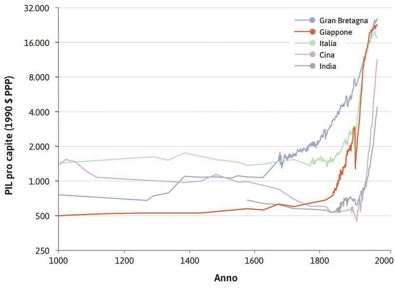 Il Giappone : In Giappone il punto di svolta è più definito: ha avuto luogo intorno al 1850.