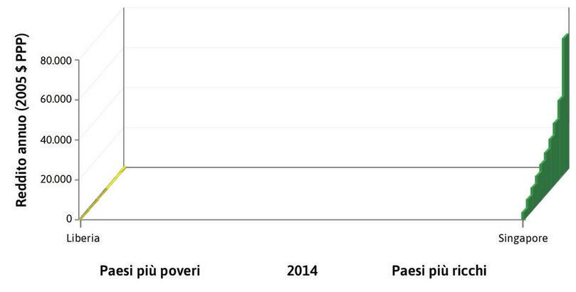 Il più ricco e il più povero : Il paese più ricco, alla destra estrema della figura, è Singapore, dove i redditi medi del 10% più ricco e del 10% più povero della popolazione sono pari rispettivamente a 67.436 $ e a 3.652 $. In Liberia, il paese alla sinistra estrema della figura, tali valori medi sono rispettivamente 994 $ and 17 $.