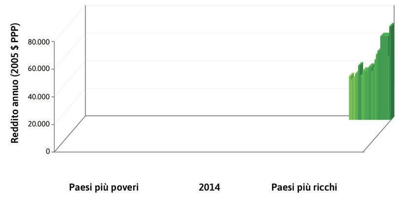 Grattacieli : Le barre a forma di grattacielo sul fondo e a destra della figura rappresentano il 10% più ricco dei paesi più ricchi.