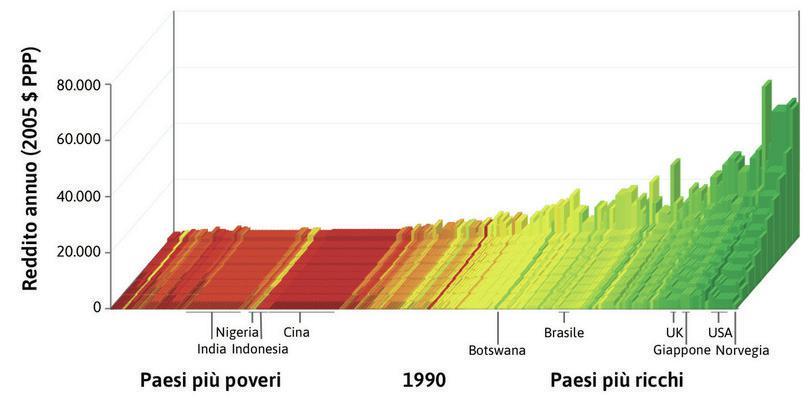 Distribuzione del reddito mondiale nel 2014 : I paesi sono ordinati in base al PIL pro capite da sinistra a destra. Per ciascun paese l'altezza delle barre mostra il reddito medio per i decili di popolazione, dal 10% più povero davanti al 10% più ricco dietro. La larghezza della barra indica la popolazione del paese.