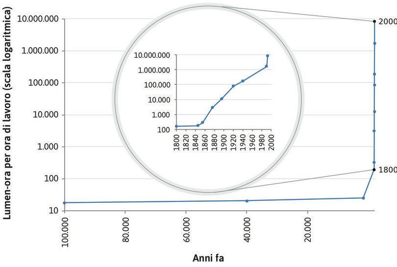 La produttività del lavoro nella produzione di illuminazione: lm-hr per ora di lavoro (da 100.000 anni fa ad oggi).