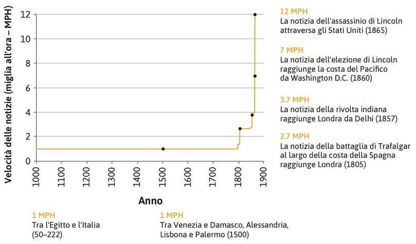 La velocità di trasmissione dell'informazione dal 1000 al 1865.