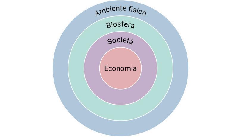 L'economia è parte della società, che è parte della biosfera.