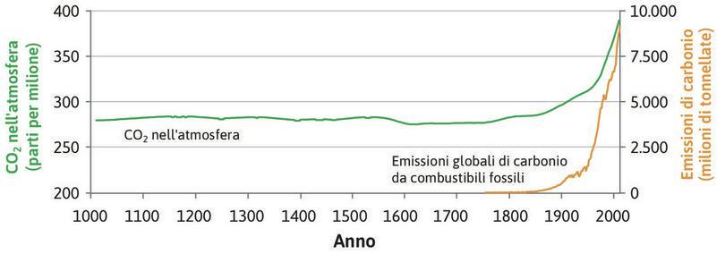 Anidride carbonica nell'atmosfera (1010–2010) ed emissioni globali di carbonio da combustibili fossili (1750–2010).