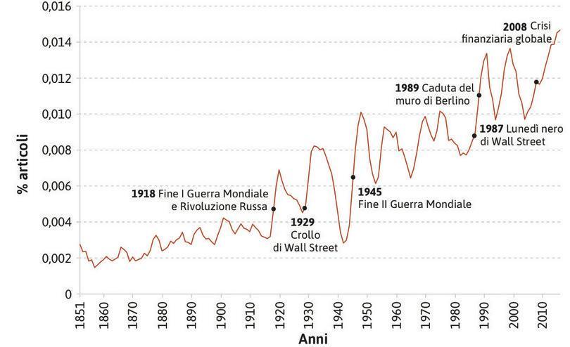 """Utilizzo del termine """"capitalism"""" negli articoli del New York Times (1851–2015)."""