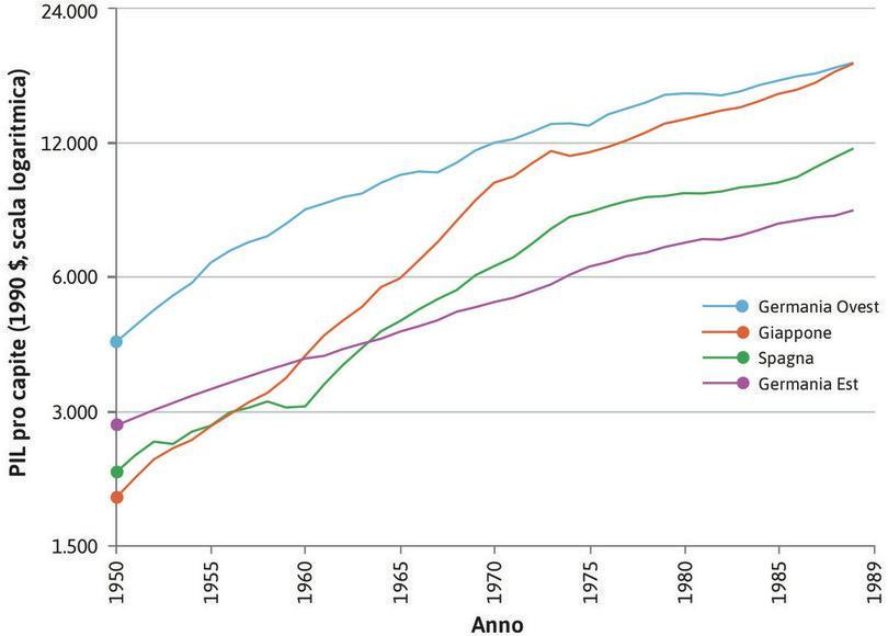 Il PIL pro capite della Germania Ovest è cresciuto più velocemente di quello della Germania Este nel periodo 1950-89.