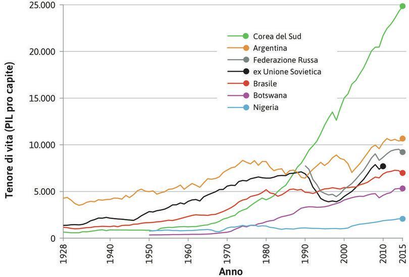 Divergenza nel PIL pro capite dei paesi nei quali la rivoluzione capitalista è arrivata tardi (1928–2015).