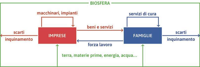 Un modello di economia: imprese e famiglie.