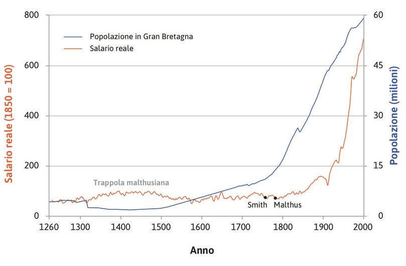 Andamento dei salari reali lungo sette secoli: gli artigiani (lavoratori specializzati) di Londra (1264–2001) e la popolazione della Gran Bretagna.