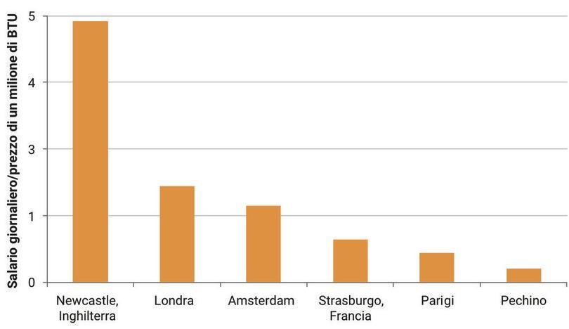 Andamento dei salari relativamente al prezzo dell'energia, inizio del secolo XVIII.