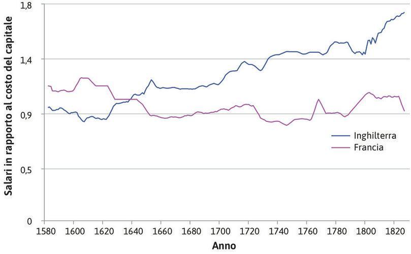 Rapporto tra salari e costo dei beni capitali dalla fine del XVI all'inizio del XIX secolo.