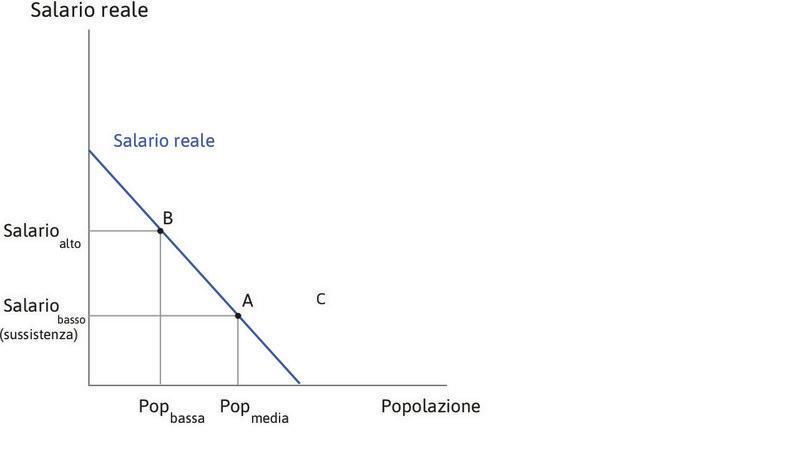 Salari e popolazione : Il grafico a sinistra mostra il rapporto tra salari e dimensione della popolazione. In corrispondenza di una dimensione media della popolazione i salari sono al livello di sussistenza (punto A). Con una popolazione meno numerosa, il salario è più elevato perché aumenta la produttività media del lavoro (punto B).