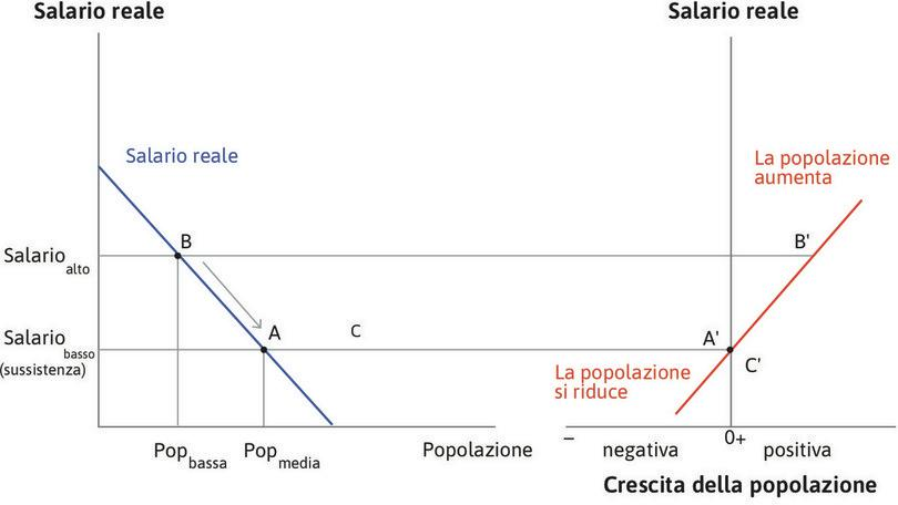 Un'economia malthusiana : Un'economia malthusiana.