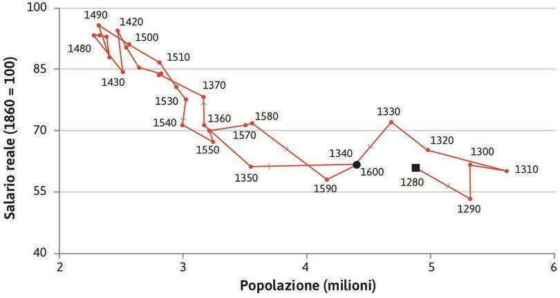 La trappola malthusiana: salari e popolazione (1280–1600).