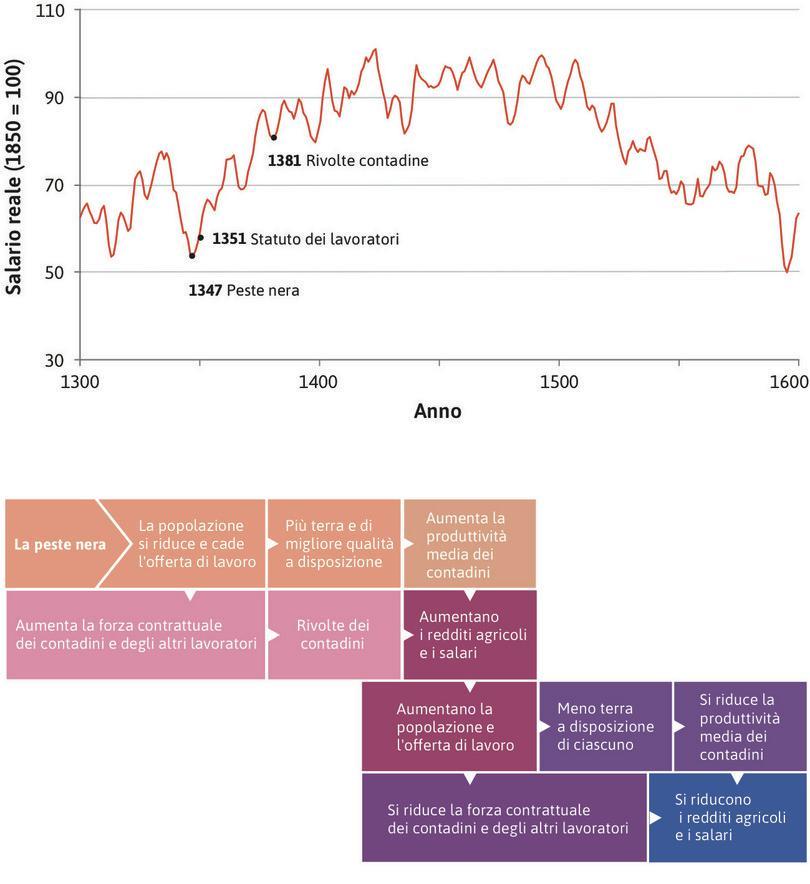 La stagnazione malthusiana (1350–1600) : Nel 1600, i salari reali erano tornati al livello di 300 anni prima.