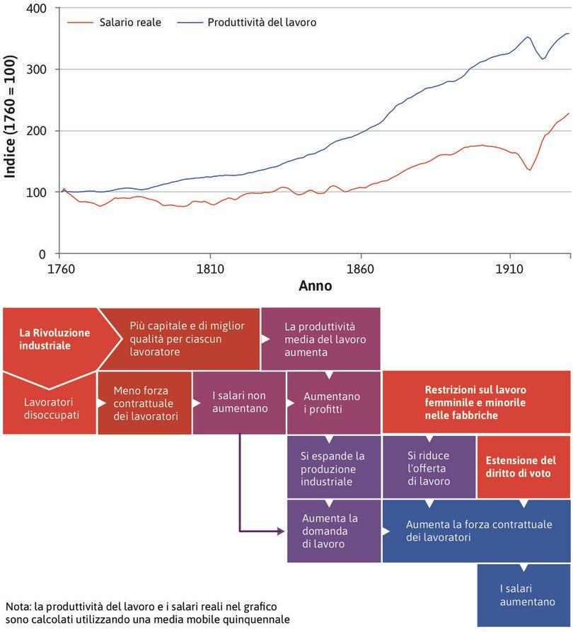 La fuga dalla trappola malthusiana. : L'economia inglese, che nel XVIII secolo segue ancora una dinamica malthusiana, nel corso del XIX secolo si muove verso un nuovo regime, non malthusiano, con salari reali crescenti e popolazione in aumento.