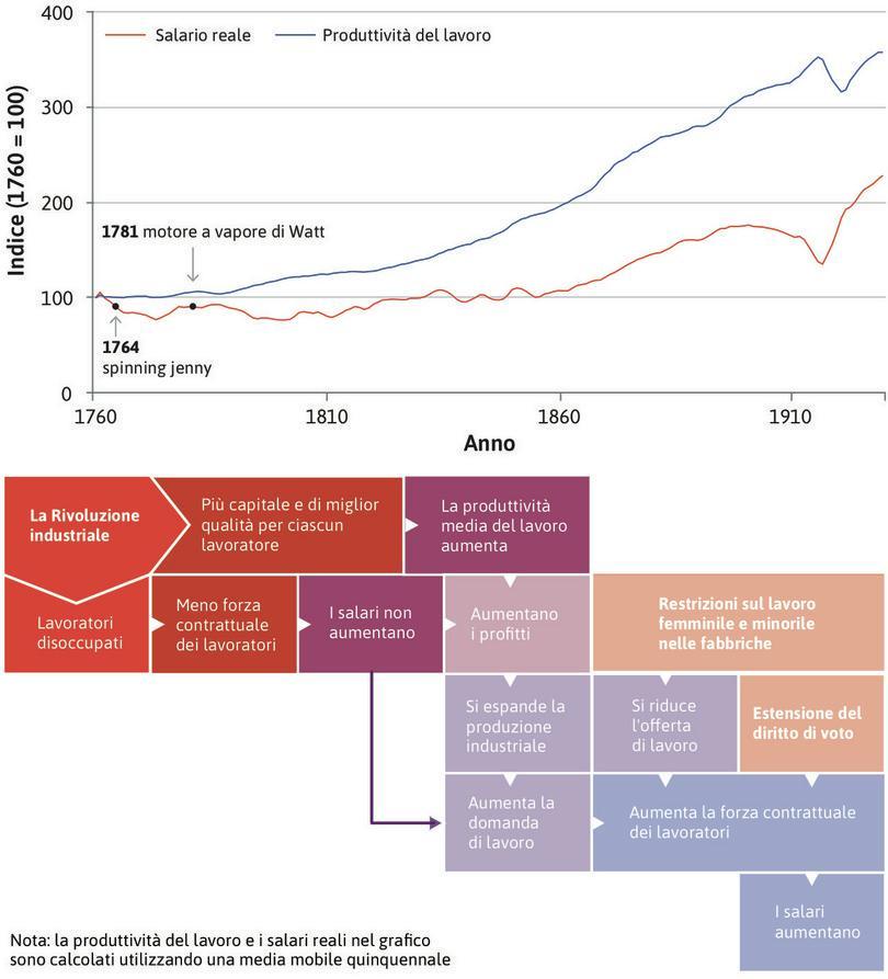 Disoccupazione urbana : La perdita del lavoro riduce il potere contrattuale dei lavoratori, mantenendo bassi i salari, come si vede dall'andamento piatto nel periodo tra il 1750 e il 1830. in questo periodo la dimensione della torta cresce, ma non la quota che va ai lavoratori.