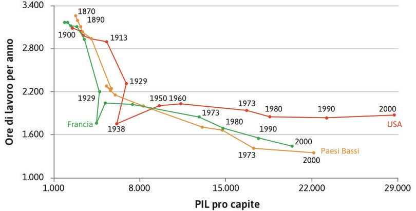 Ore di lavoro per anno e reddito pro capite (1870–2000). : Ore di lavoro per anno e reddito pro capite (1870–2000).