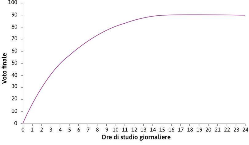 La funzione di produzione di Alexei : La curva rappresenta la funzione di produzione di Alexei, che mostra come l'input ore di studio determini l'output voto all'esame.