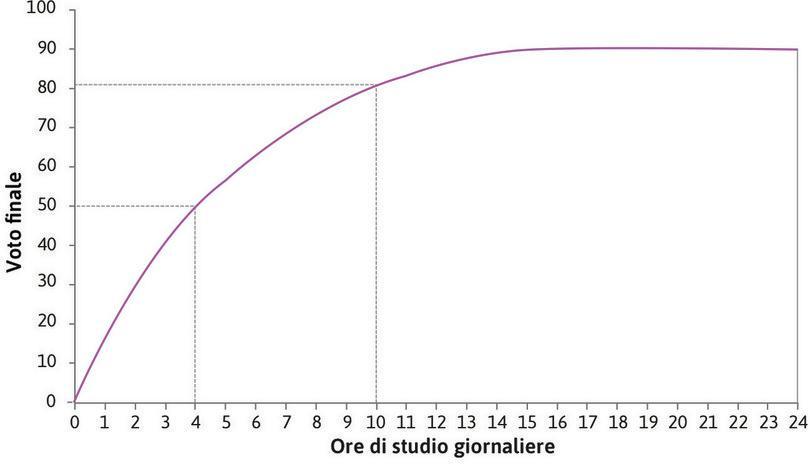 Dieci ore di studio al giorno : … e se studiasse 10 ore al giorno prenderebbe 81.