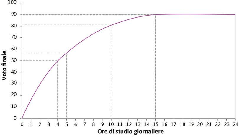 Aumentare le ore di studio da 4 a 5 : Aumentando le ore di studio da 4 a 5, Alexei aumenta il voto di da 50 a 57. Quindi, quando le ore di studio sono 4, la produttività marginale di un'ora di studio è pari a 7.