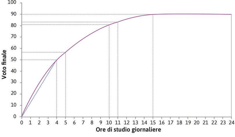 La produttività media di un ora di studio : Quando Alexei studia quattro ore al giorno, la sua produttività media è 50/4=12,5, che è l'inclinazione della retta che congiunge quel punto all'origine degli assi.