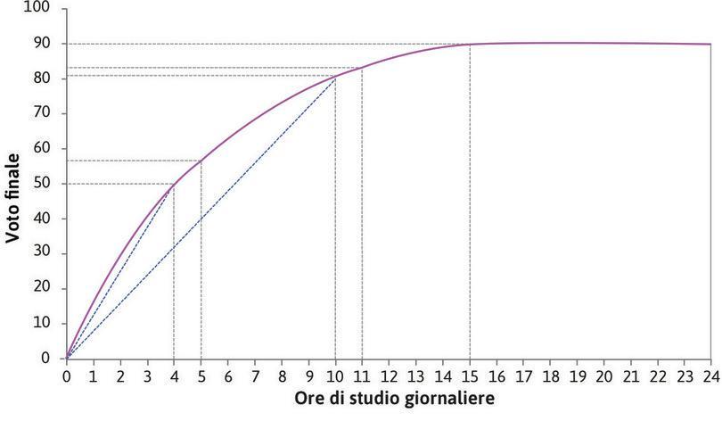 La produttività marginale è minore dela produttività media : Quando Alexei studia 4 ore al giorno la produttività media è 12,5; quando studia 10 ore è minore (81/10 = 8,1). La produttività media diminuisce quando ci si muove lungo la curva. Su ogni punto della curva la produttività marginale (l'inclinazione della curva) è minore dela produttività media (l'inclinazione del segmento che congiunge il punto con l'origine degli assi).