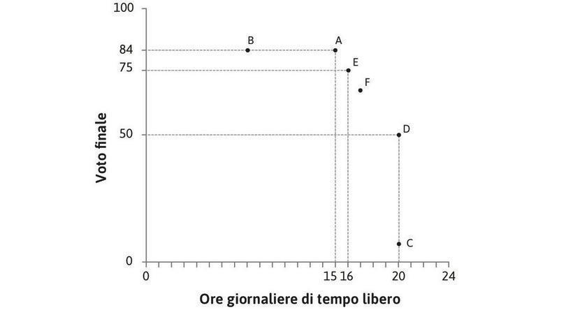Altre combinazioni danno la stessa utilità : Alexei dichiara che F è un'altra combinazione di voto e tempo libero che gli dà lo stesso livello di utilità di A e E.