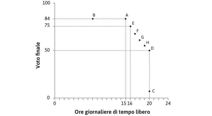 Costruire la curva di indifferenza : Ponendogli altre domande, scopriamo che Alexei è indifferente fra tutte le combinazioni rappresentate dai punti indicati fra A e D.