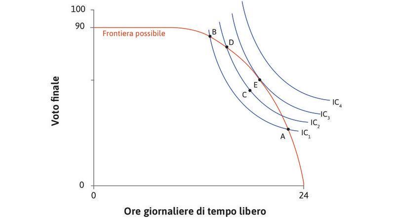 La migliore combinazione possibile : Ma Alexei può aumentare ulteriormente la sua utilità muovendosi nell'area a forma di lente al di sopra della curva IC2. Egli può continuare a trovare combinazioni possibili su curve d'indifferenza più alte, fino a che non raggiunge E.