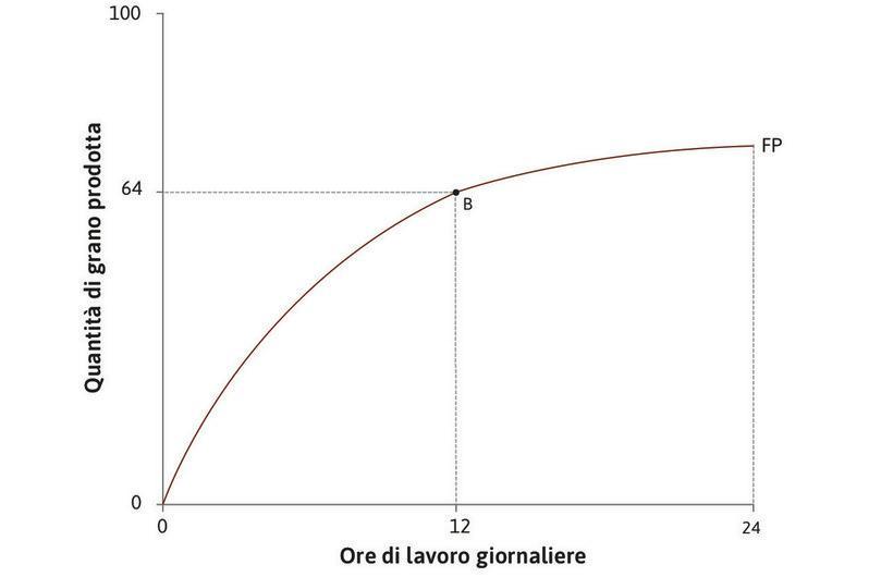 La tecnologia iniziale : La tabella mostra come la quantità di grano prodotta dipenda dal numero di ore di lavoro al giorno. Ad esempio: se Angela lavora 12 ore al giorno, produrrà 64 unità di grano, il punto B del grafico.