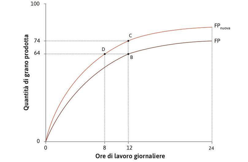 Come il progresso tecnico influenza la funzione di produzione : Come il progresso tecnico influenza la funzione di produzione.