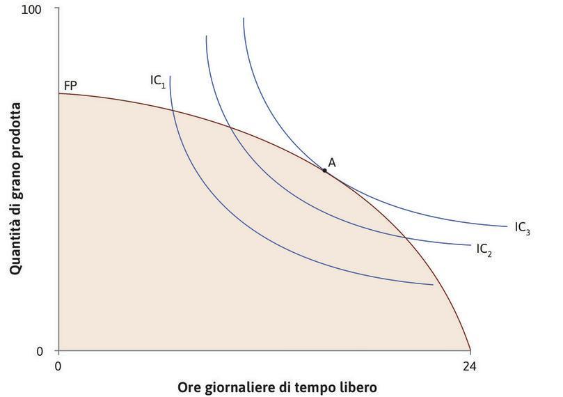 La massimizzazione dell'utilità con la tecnica originaria : Il grafico mostra un insieme possibile con la funzione di produzione originaria (prima del cambiamento tecnologico) e la curva d'indifferenza di Angela relativa a tempo libero e grano. La più elevata curva d'indifferenza che ella può raggiungere è IC3, scegliendo il punto A.