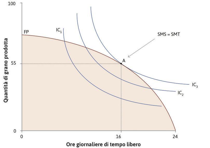 SMS = SMT per massimizzare l'utilità : La sua scelta ottimale è il punto A sulla frontiera possibile, cui corrispondono 16 ore di tempo libero al giorno e un consumo di 55 unità di grano. Nel punto A, il SMS di Angela è uguale al SMT.