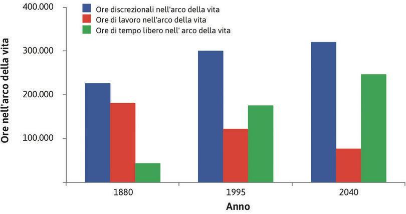 Valori stimati di ore di lavoro e di tempo libero (1880, 1995, 2040) : Valori stimati di ore di lavoro e di tempo libero (1880, 1995, 2040).