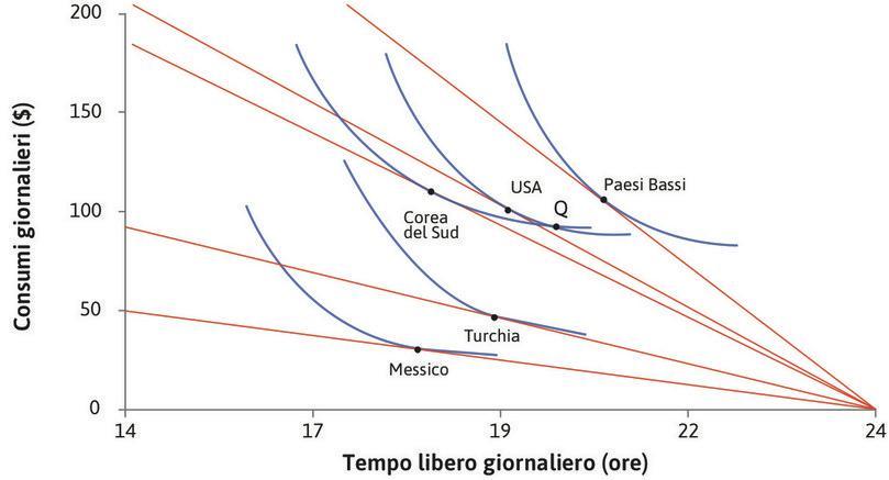 Usare il modello per spiegare la scelta fra tempo libero e consumi nei diversi paesi (2013) : La scelta fra tempo libero e consumi in diversi paesi (2013).