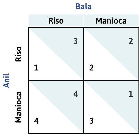 Identificare le risposte ottime : Consideriamo il giocatore di riga (Anil) e chiediamoci quale sarebbe la sua risposta ottima alla scelta del giocatore di colonna (Bala) di coltivare riso.
