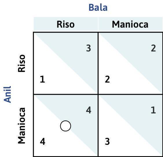 La risposta ottima di Anil quando Bala coltiva riso : Se Bala decidesse di coltivare riso, la risposta ottima di Anil sarebbe quella di piantare manioca — così da ottenere un payoff pari a 4 (anziché pari a 1). Disegniamo un cerchietto nella casella in basso a sinistra per evidenziare che questa è la risposta ottima del giocatore di riga.