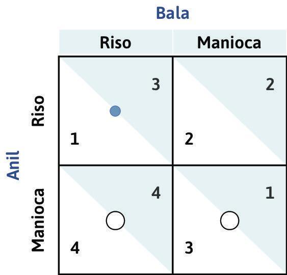 Le risposte ottime di Bala : Poniamoci ora nei panni di Bala, cioè del giocatore di colonna. Se Anil scegliesse di coltivare riso, la risposta ottima di Bala sarebbe quella di piantare riso (ottenendo un payoff pari a 3 anziché pari a 2). Indichiamo con un punto blu nella casella a sinistra in alto la risposta ottima del giocatore di colonna.