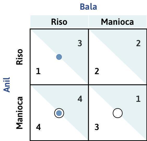 Anche Bala ha una strategia dominante : Se Anil decidesse di coltivare manioca, la risposta ottima di Bala continuerebbe a essere quella di piantare riso (ottenendo un payoff pari a 4 anziché pari a 3). Disegniamo un punto blu nella casella a sinistra in basso. I due punti si trovano sulla stessa colonna: piantare riso è una strategia dominante per Bala.