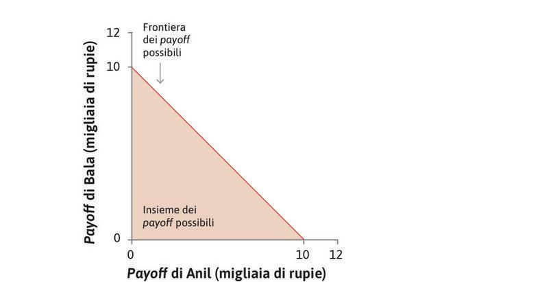 Payoff possibili : Ciascun punto nella figura rappresenta una combinazione di somme di denaro per Anil (sull'asse orizzontale) e Bala (sull'asse verticale), espresse in migliaia di rupie. Il triangolo colorato rappresenta le scelte possibili per Anil.