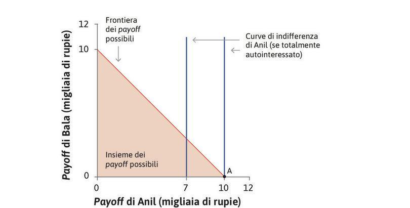 La scelta ottimale di Anil : Dato l'insieme delle scelte ammissibili, la scelta ottimale di Anil consiste nello scegliere la suddivisione corrispondente al punto A, nella quale tiene per sé l'intera vincita.