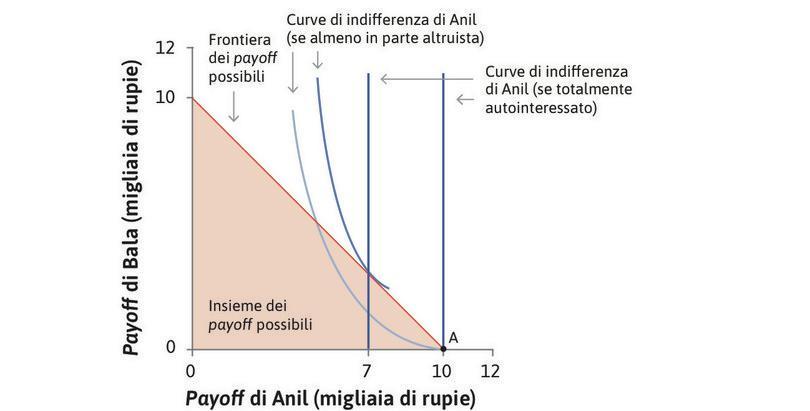 Se le preferenze di Anil fossero almeno parzialmente altruistiche? : In questo caso Anil trarrebbe utilità anche dal payoff di Bala. Sarebbe disposto a rinunciare a qualcosa per aumentare tale payoff, e le sue curve di utilità sarebbero dunque inclinate negativamente.