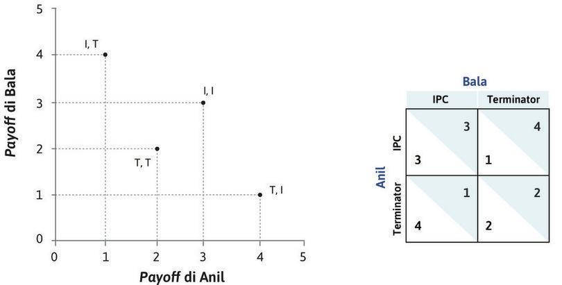 I payoff di Anil e Bala : L'asse orizzontale e l'asse verticale rappresentano, rispettivamente, il payoff di Anil e quello di Bala. I quattro punti rappresentano i payoff associati alle possibili strategie.